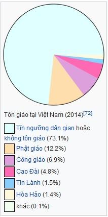 Ton giao tai Viet Nam
